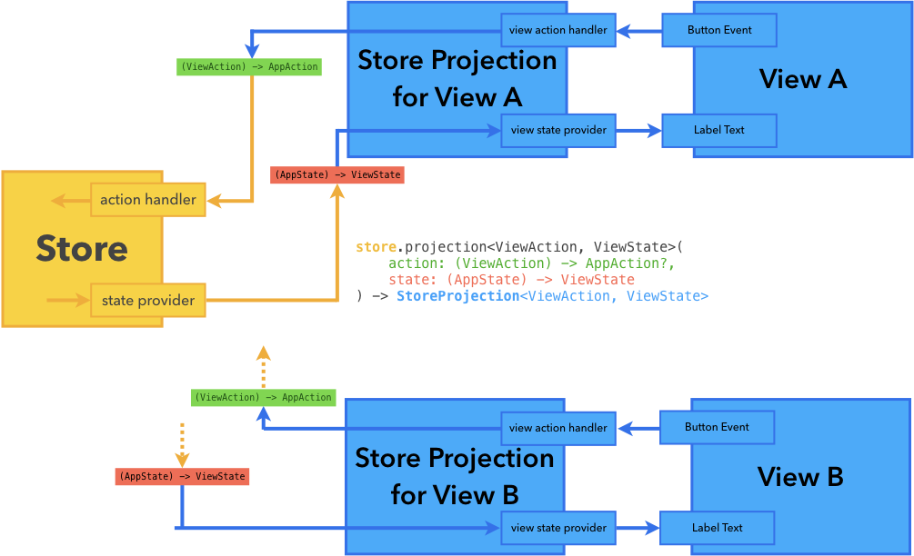 Store Projection